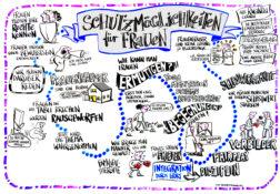 MiMi-Hub Bayern startet mit MiMi-Gewaltprävention